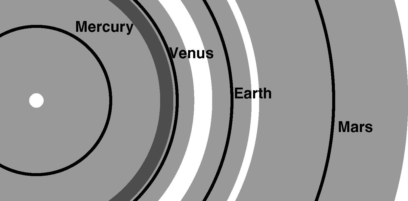 Come caption: La figura mostra le possibili zone che i pianeti minori potrebbero occupare nell'arco di 5 miliardi di anni; le linee nere corrispondono ad orbite circolari, e le fasce grigie che le circondano denotano tali zone. Si noti come soprattutto Mercurio può occupare una zona molto ampia, tale da sovrapporsi con quella di Venere: in effetti c'è una possibilità di circa 1% che Mercurio impatti con Venere o con il Sole, entro 3-5 miliardi di anni. Si veda l'articolo di J. Laska