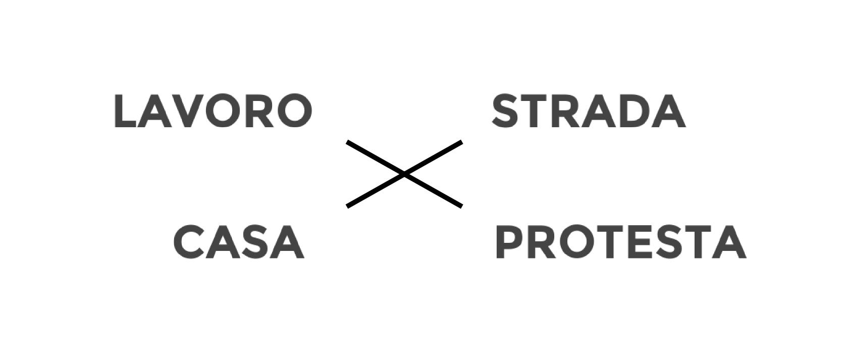 Da impiegato a bombarolo - Quadrato semiotico