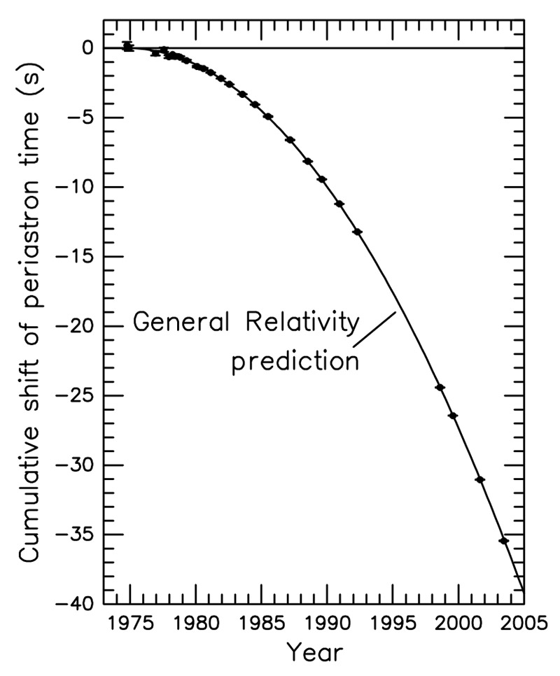 "Estensione dei dati di Hulse e Taylor del decadimento dell'orbita di PSR B1913+16 nel tempo: i dati e la previsione della Relatività Generale sono perfettamente sovrapposti | Fonte: J. M. Weisberg and J. H. Taylor, ""Relativistic Binary Pulsar B1913+16: Thirty Years of Observations and Analysis"", 2004."